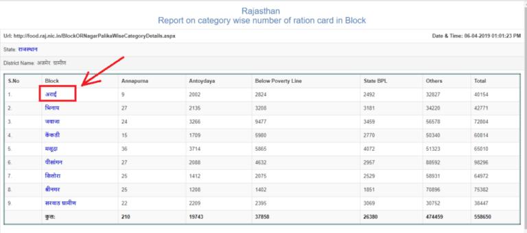Rajasthan New Ration Card List ऑनलाइन चेक करे