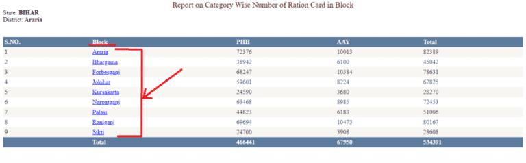 बिहार राशन कार्ड नई सूची