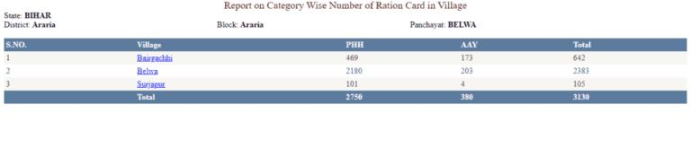APL,BPL Ration Card
