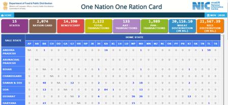 वन नेशन वन राशन कार्ड के तहत राज्यों की सूची देखने की प्रक्रिया