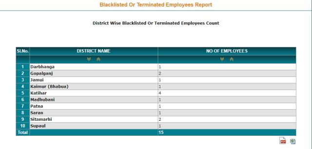ब्लैक लिस्टेड एंप्लॉय रिपोर्ट देखने की प्रक्रिया