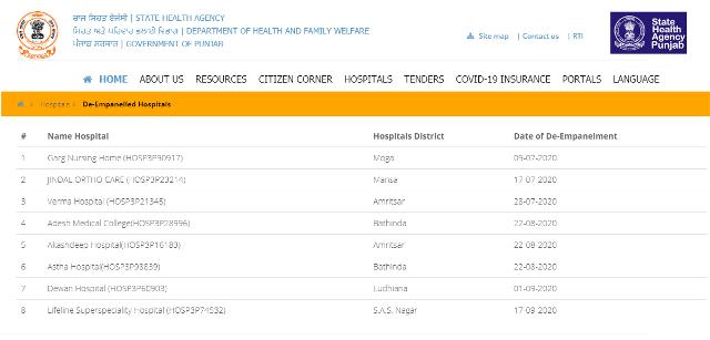 सरबत सेहत बीमा योजना De- Empanelled Hospital ढूंढने की सूची
