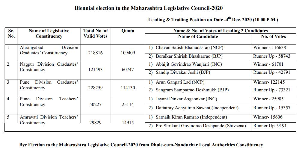 महाराष्ट्र विधान परिषद द्विवार्षिक चुनाव का रिजल्ट देखने की प्रक्रिया