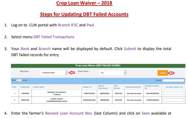 Crop Loan Waiver Scheme