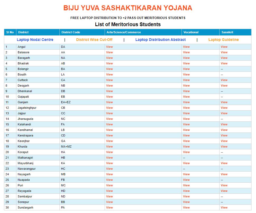 To Check Merit List Of Biju Yuva sashaktikaran Yojan